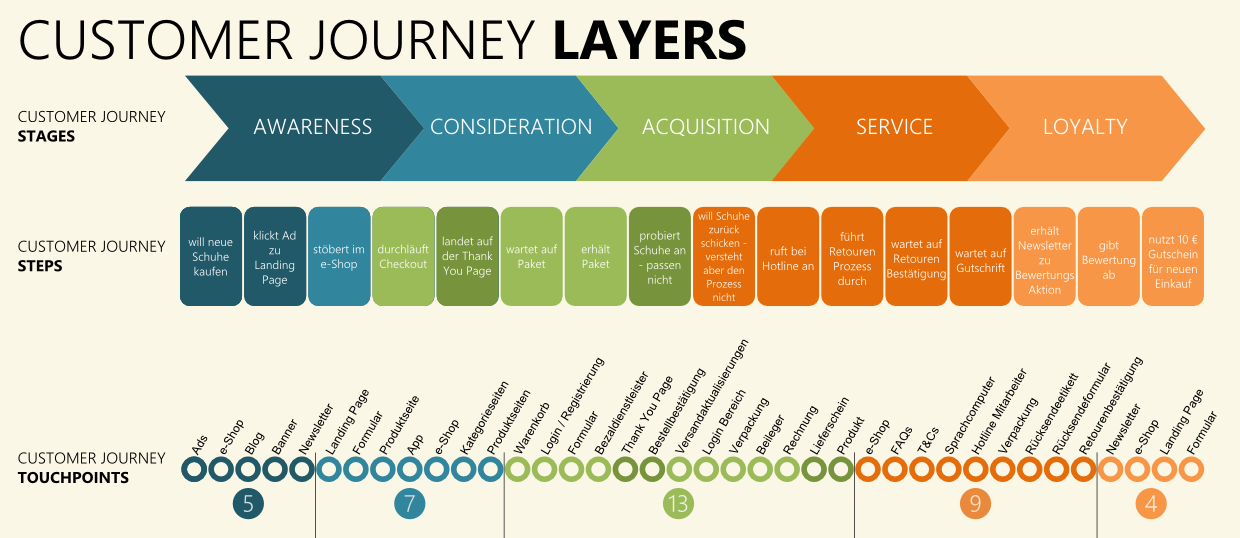 3_Customer_Journey_Touchpoints