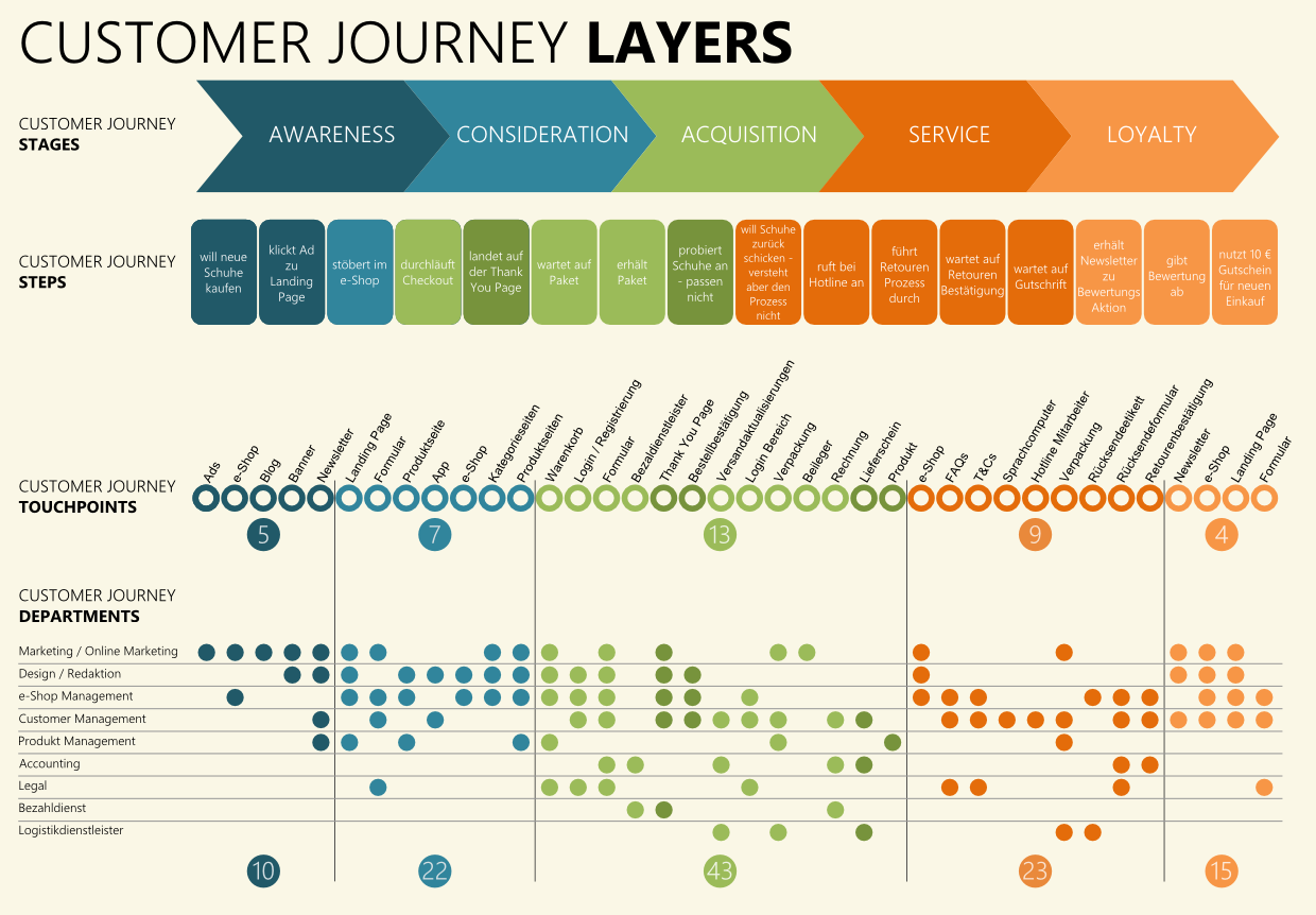 4_Customer_Journey_Departments