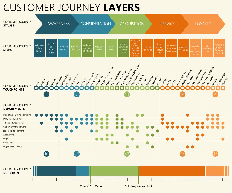 5_Customer_Journey_Duration